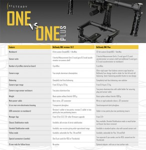 BeSteady_ONE_Plus_comparision