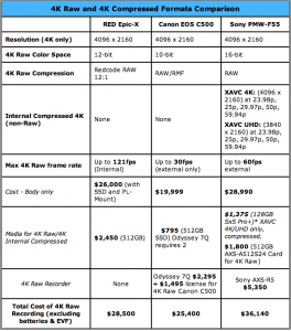 4K Raw Comparison Chart Epic, C500, Sony F55 4K Shooters