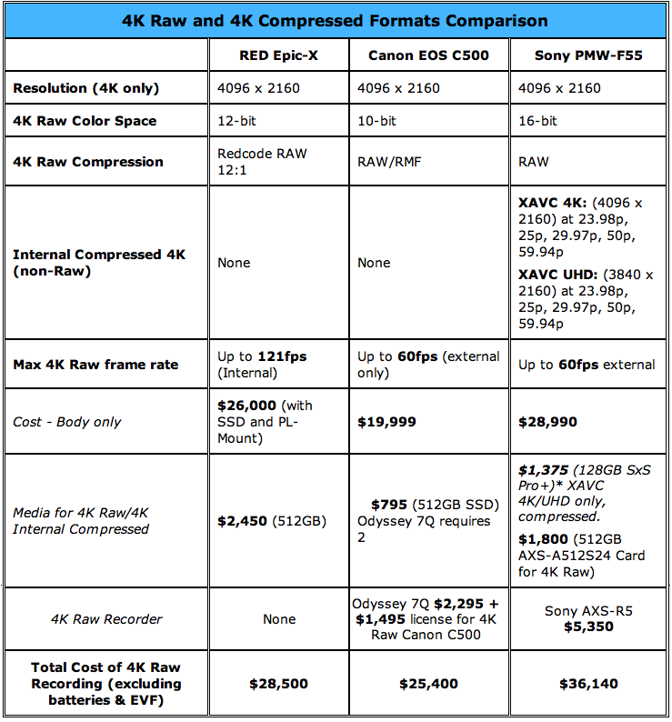 4K Raw Comparison Chart Epic, C500, Sony F55 4K Shooters 1