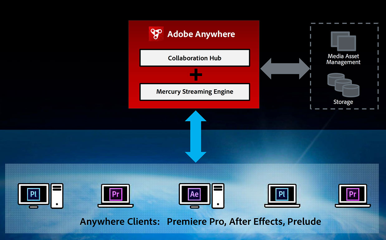 adobe anywhere diagram