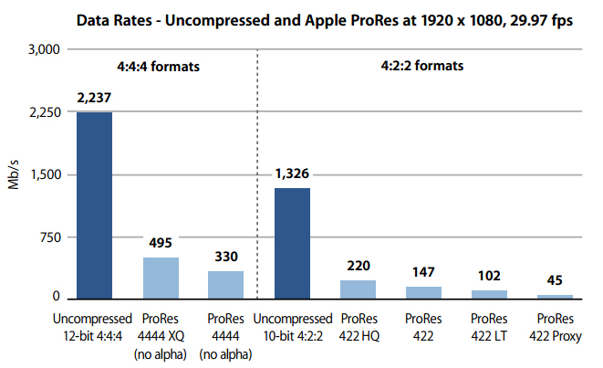 Apple_ProRes_Datarates