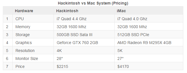 Hackintosh_vs_iMac_Chart