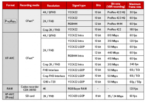 Canon C700 Codecs and Frame Rates