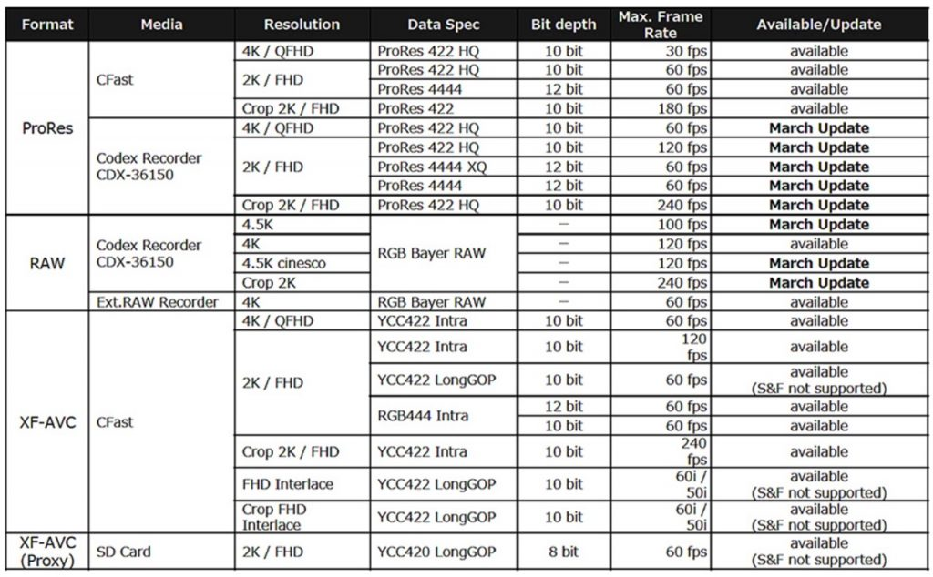 Canon C700 Frame Rates Formats Resolutions Codex 4.5K Raw