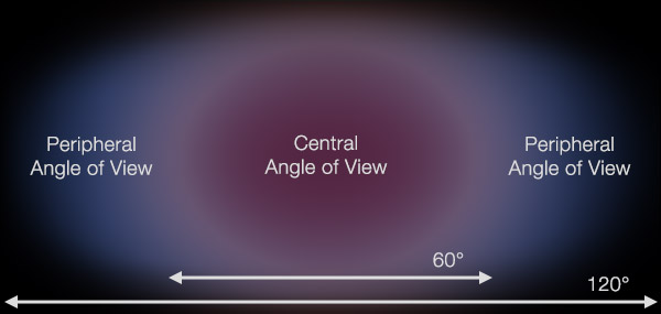 Angle of View 4K human vision 4K shooters