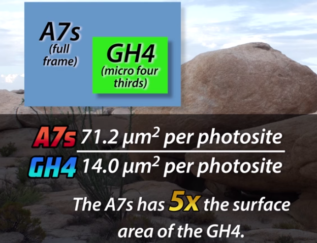 Gh4 vs sony a7s 4K shooters