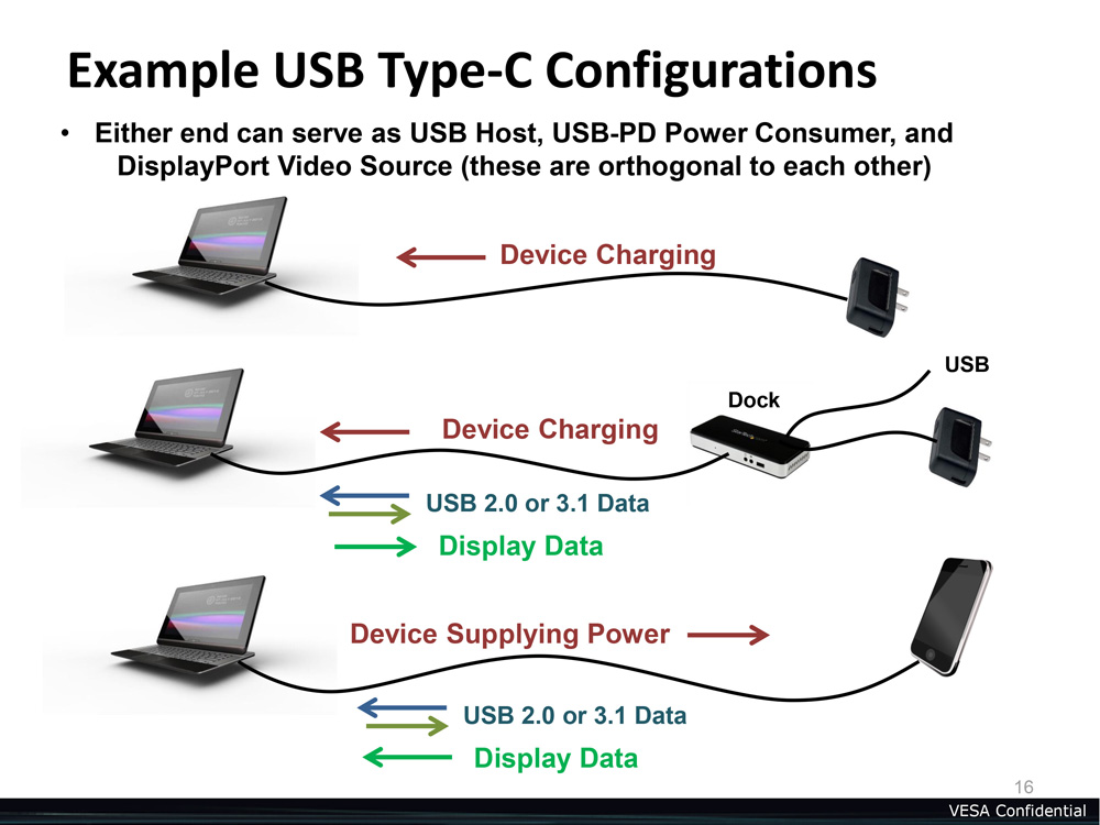 usb-type-c-displayport-power-examples