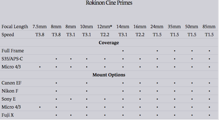 Rokinon Cine Primes Coverage Table