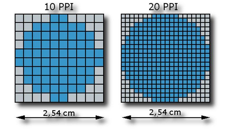 Pixel_Per_Inch