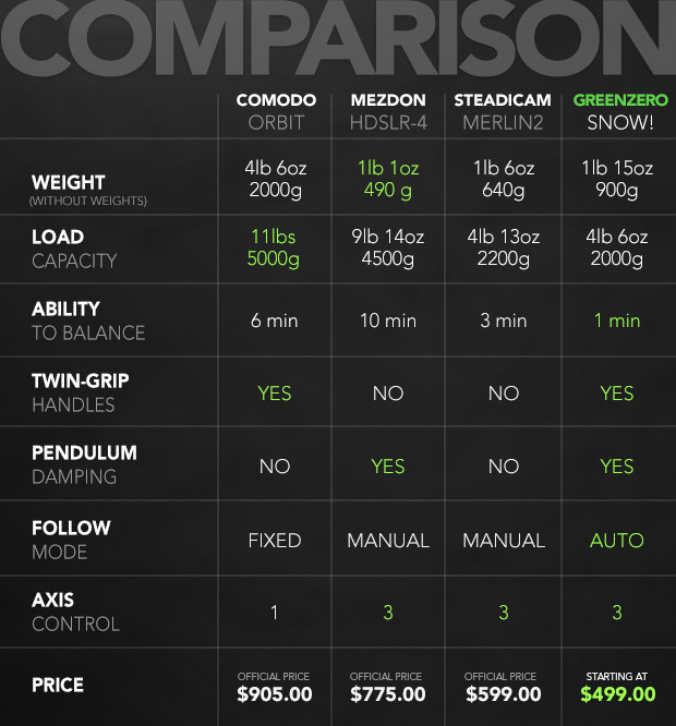 Snow Stabiliser Comparison Chart