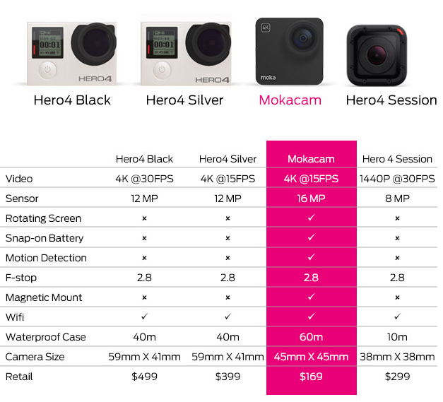 Mokacam vs GoPro comparison chart