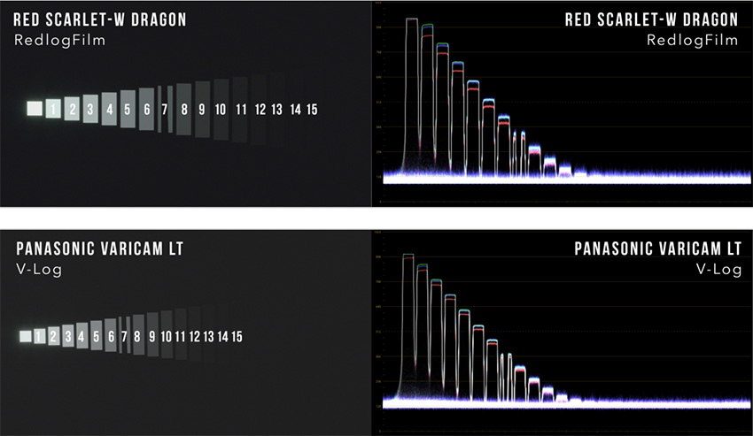 Red_Scarlet-W_vs_Panasonic_Varicam_LT_Dynamic_Range_01
