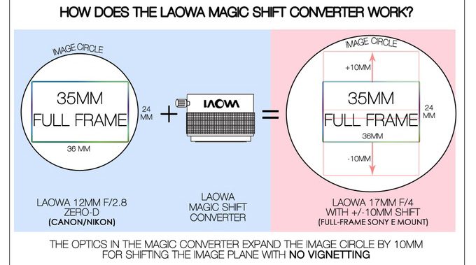 Magic_Shift_Converter