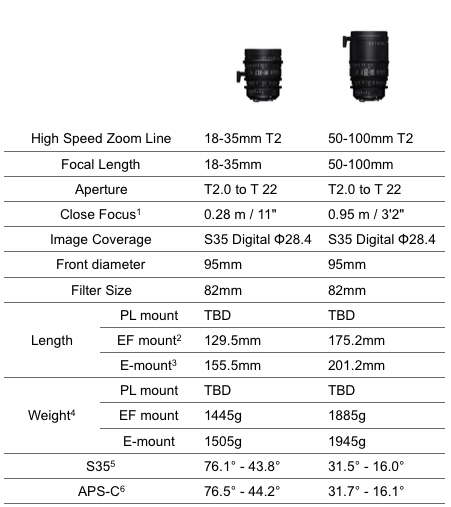 Sigma_High_Speed_Cine_Lenses_01