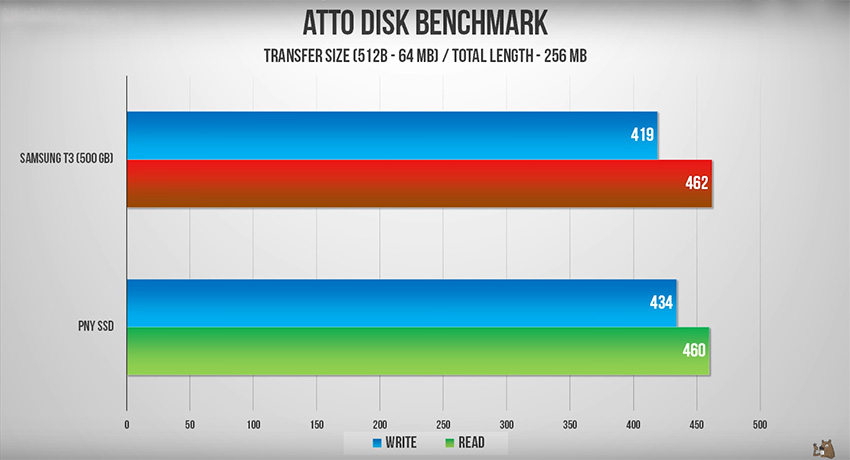 The Ultra Portable Pny Elite Usb 3 0 Ssd Offers Blazing Fast