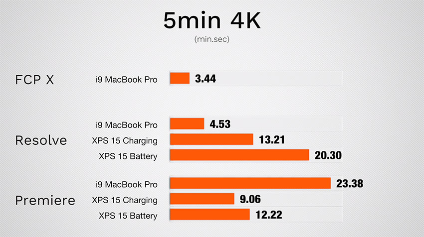 2018 i9 MacBook Pro vs Dell XPS 9570 for Video Editing with