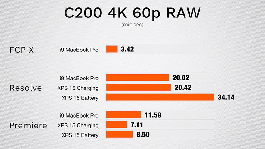 2018 i9 MacBook Pro vs Dell XPS 9570 for Video Editing with Resolve