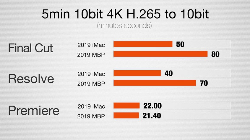 2019 MacBook Pro vs 2019 5K iMac - Which One Should You