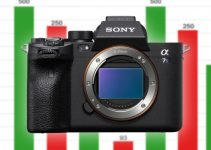 An In-Depth Look at the Sony A7S III Data Rates